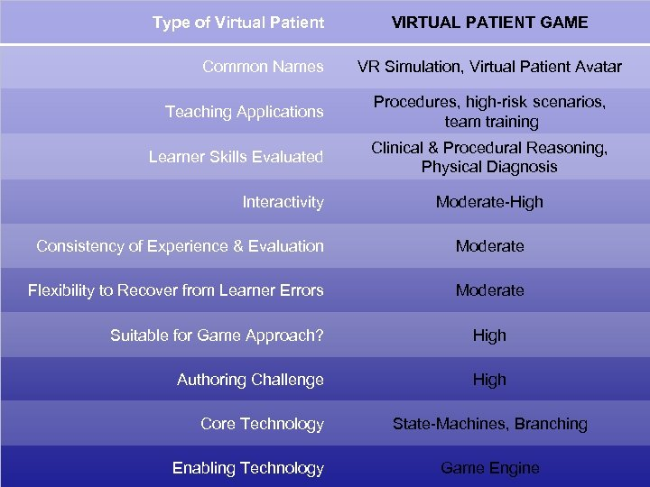 Type of Virtual Patient Common Names VIRTUAL PATIENT GAME VR Simulation, Virtual Patient Avatar