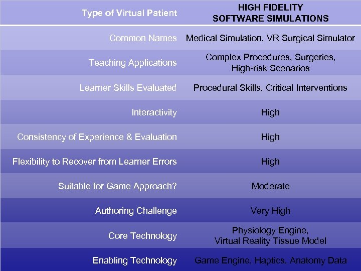 Type of Virtual Patient Common Names Teaching Applications Learner Skills Evaluated HIGH FIDELITY SOFTWARE