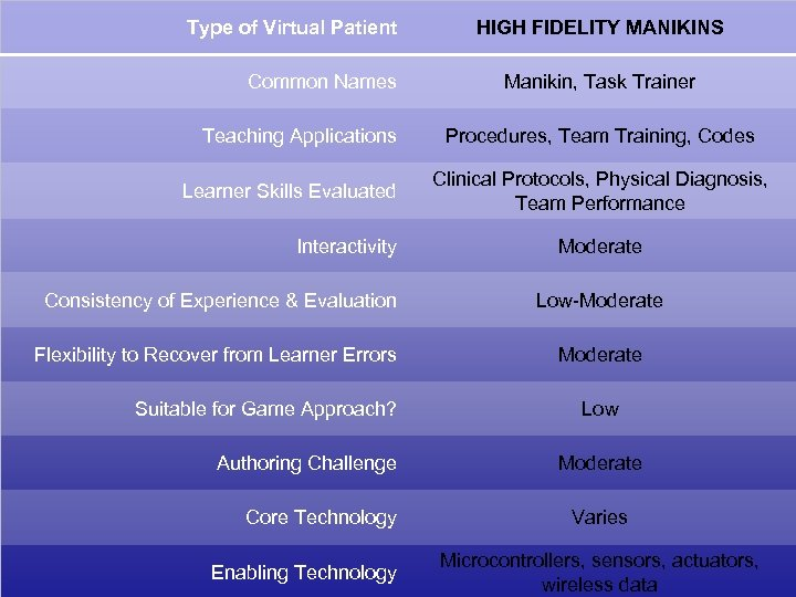 Type of Virtual Patient Common Names Teaching Applications Learner Skills Evaluated Interactivity HIGH FIDELITY
