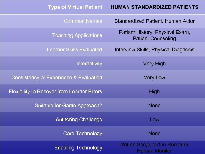 Type of Virtual Patient Common Names Teaching Applications Learner Skills Evaluated HUMAN STANDARDIZED PATIENTS