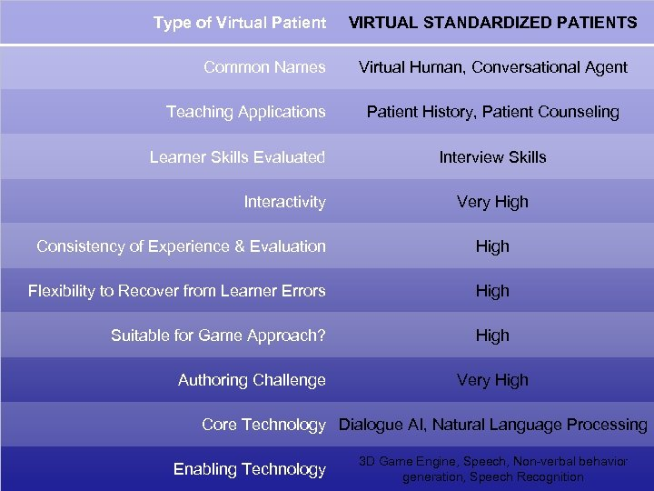 Type of Virtual Patient Common Names Teaching Applications Learner Skills Evaluated Interactivity VIRTUAL STANDARDIZED
