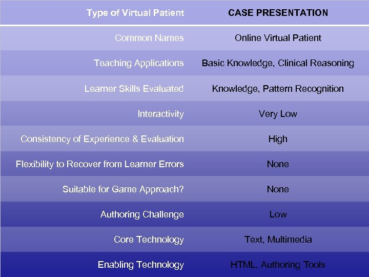 Type of Virtual Patient Common Names Teaching Applications Learner Skills Evaluated Interactivity CASE PRESENTATION