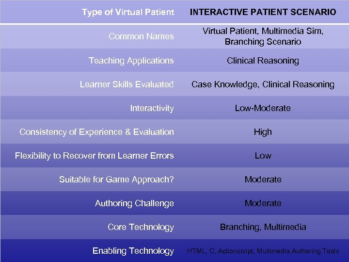 Type of Virtual Patient Common Names Teaching Applications Learner Skills Evaluated Interactivity INTERACTIVE PATIENT