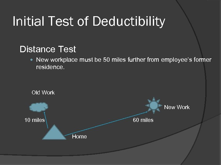 Initial Test of Deductibility Distance Test New workplace must be 50 miles further from