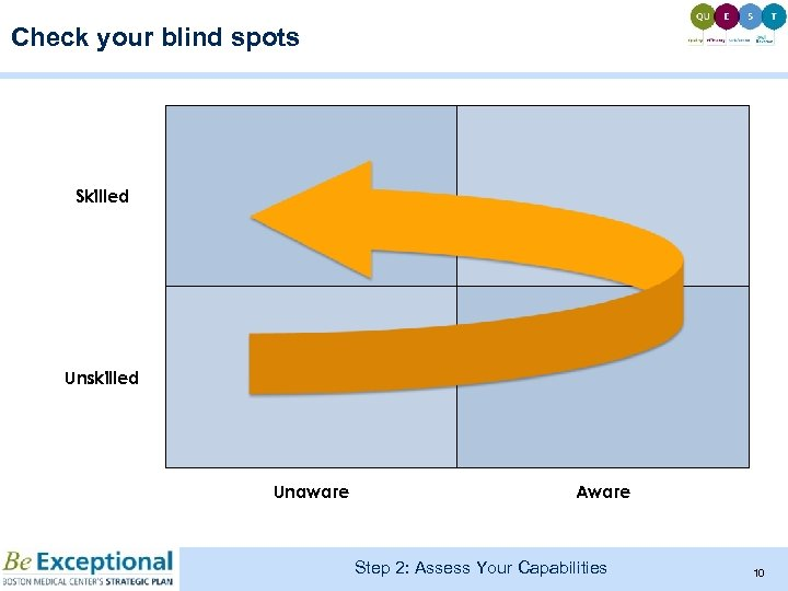 Check your blind spots Skilled Unskilled Unaware Aware Step 2: Assess Your Capabilities 10
