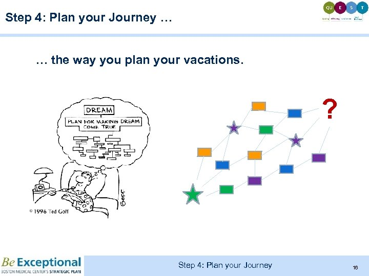 Step 4: Plan your Journey … … the way you plan your vacations. ?
