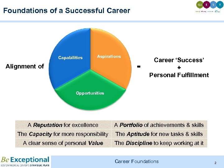 Foundations of a Successful Career Capabilities Aspirations Alignment of = Career 'Success' + Personal