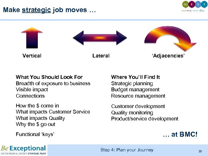 Make strategic job moves … Vertical Lateral 'Adjacencies' What You Should Look For Breadth