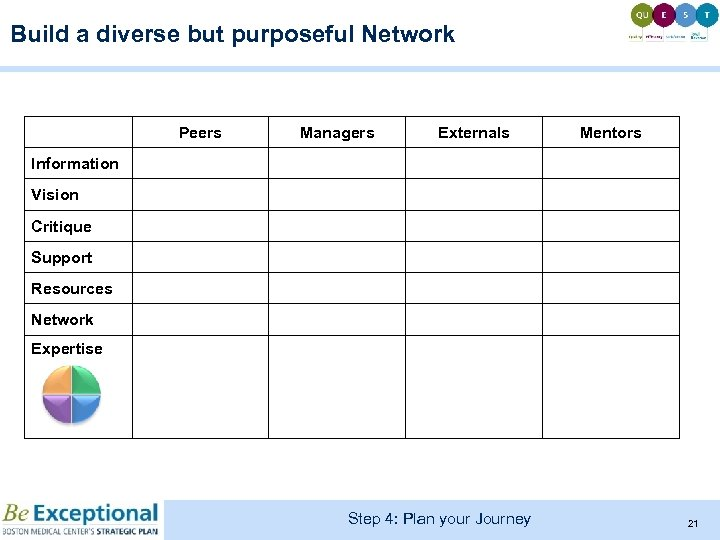 Build a diverse but purposeful Network Peers Managers Externals Mentors Information Vision Critique Support