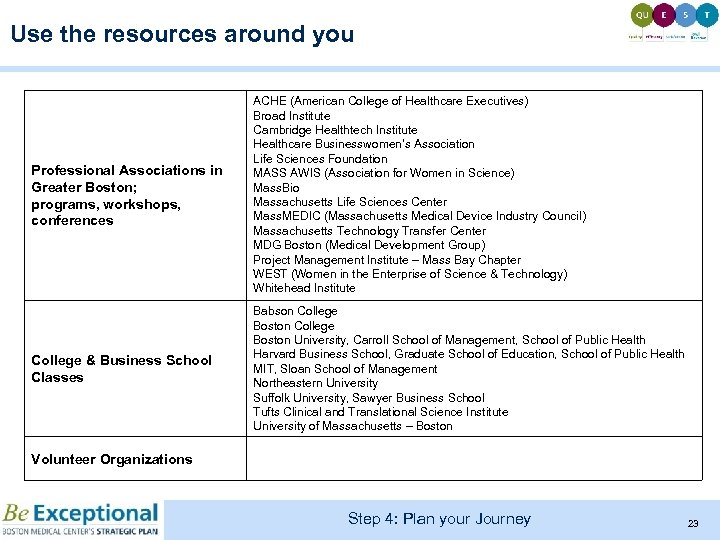 Use the resources around you Professional Associations in Greater Boston; programs, workshops, conferences ACHE