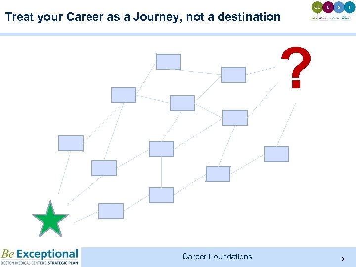 Treat your Career as a Journey, not a destination ? Career Foundations 3