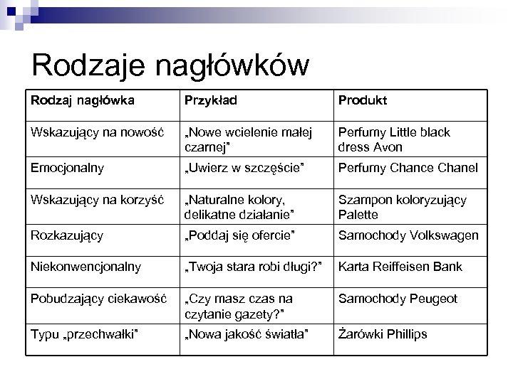 """Rodzaje nagłówków Rodzaj nagłówka Przykład Produkt Wskazujący na nowość """"Nowe wcielenie małej czarnej"""" Perfumy"""