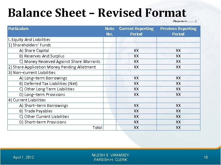 Balance Sheet – Revised Format (Rupees in…………) Particulars I. Equity And Liabilities 1) Shareholders'