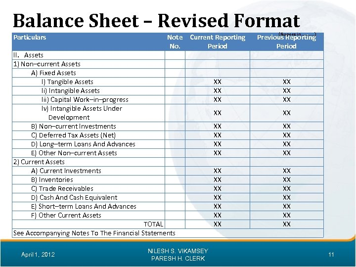 Balance Sheet – Revised Format Particulars II. Assets 1) Non–current Assets A) Fixed Assets