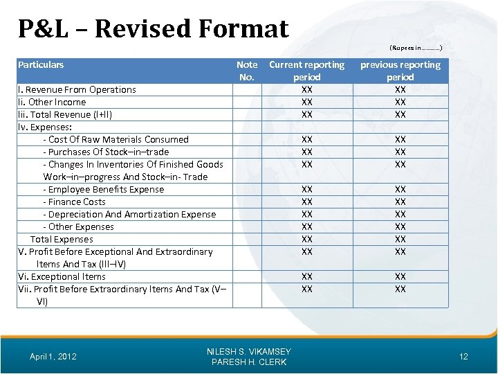 P&L – Revised Format (Rupees in…………) Particulars I. Revenue From Operations Ii. Other Income