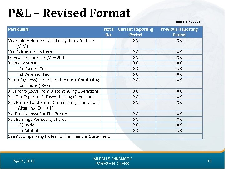 P&L – Revised Format (Rupees in…………) Particulars Note Current Reporting No. Period XX Vii.
