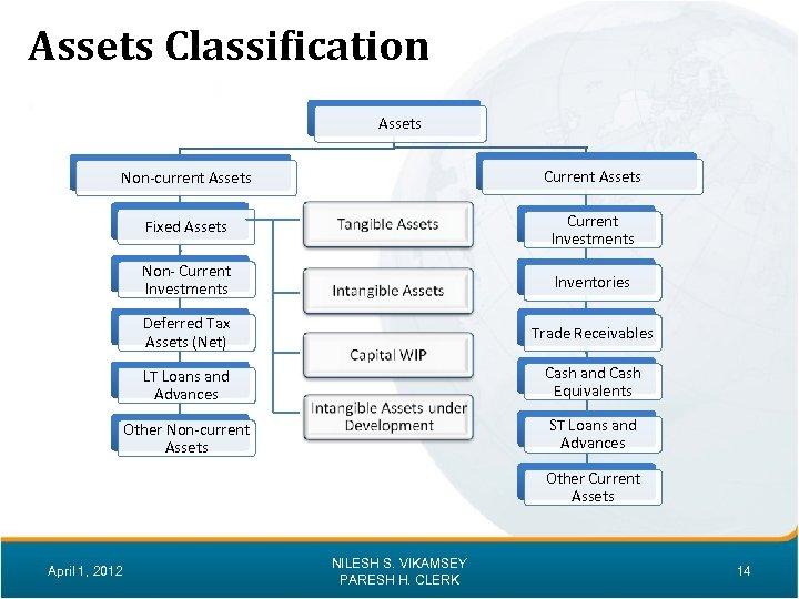 Assets Classification Assets Non-current Assets Current Assets Fixed Assets Current Investments Non- Current Investments