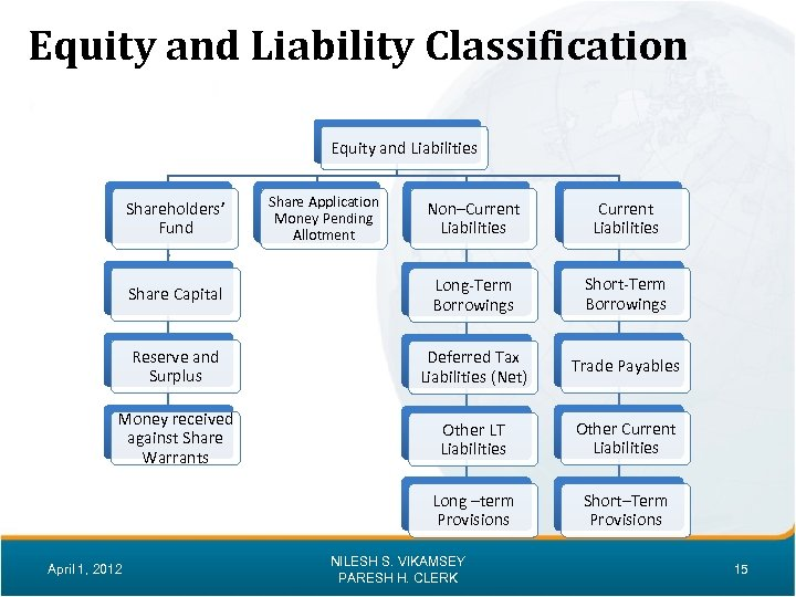 Equity and Liability Classification Equity and Liabilities Shareholders' Fund Share Application Money Pending Allotment