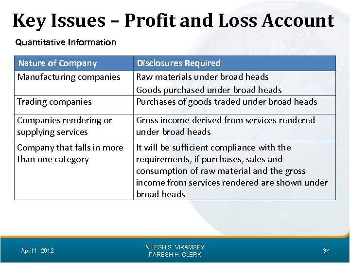 Key Issues – Profit and Loss Account Quantitative Information Nature of Company Manufacturing companies