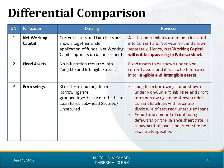 Differential Comparison SN Particular Existing Revised 1 Net Working Capital Current assets and Liabilities