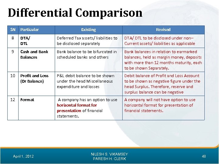 Differential Comparison SN Particular Existing Revised 8 DTA/ DTL Deferred Tax assets/ liabilities to
