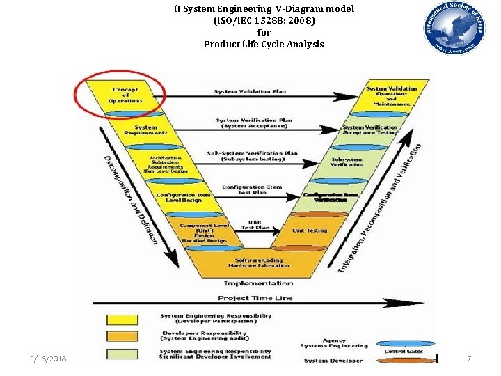 II System Engineering V-Diagram model (ISO/IEC 15288: 2008) for Product Life Cycle Analysis 3/18/2018