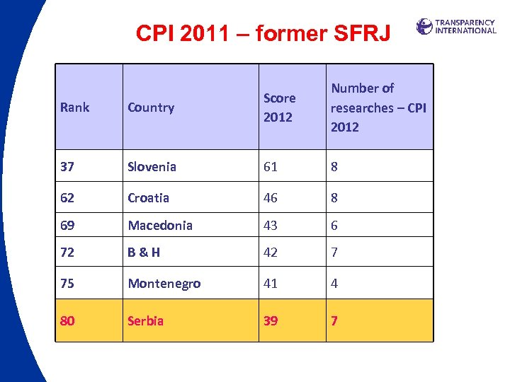 CPI 2011 – former SFRJ Rank Country Score 2012 Number of researches – CPI