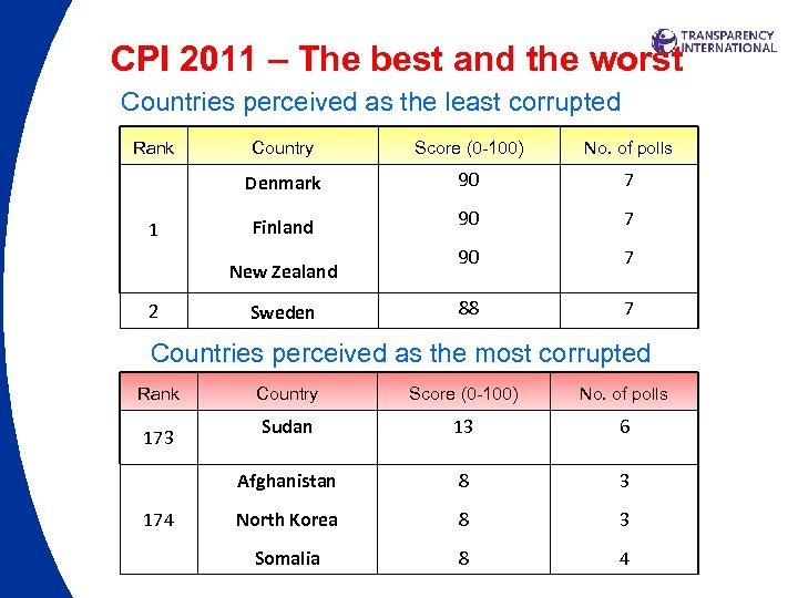 CPI 2011 – The best and the worst Countries perceived as the least corrupted