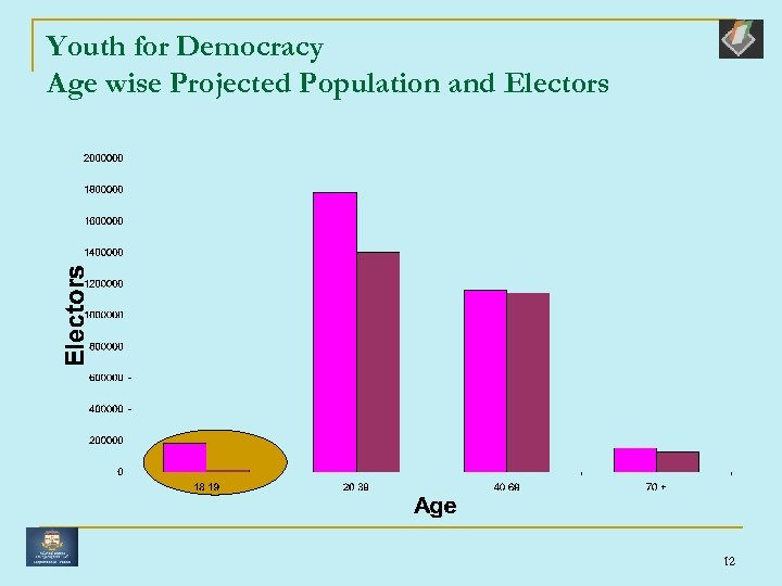Youth for Democracy Age wise Projected Population and Electors 12
