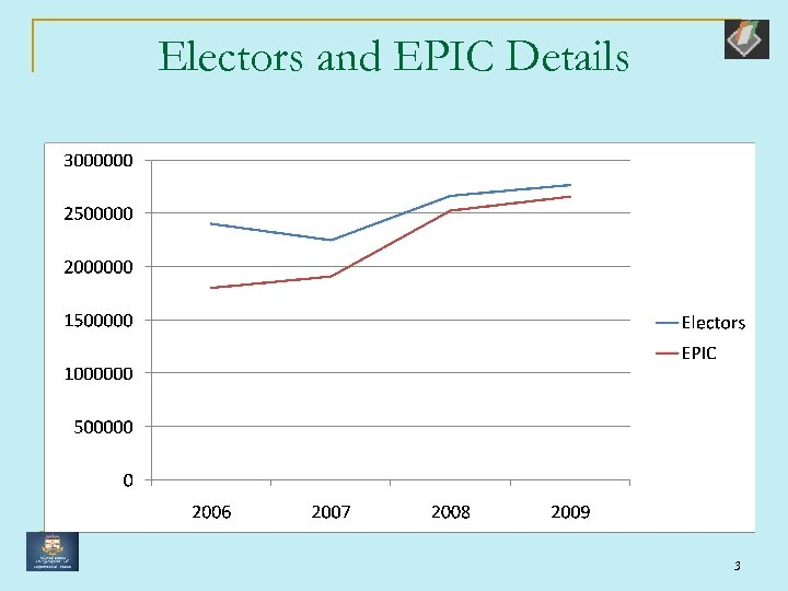 Electors and EPIC Details 3