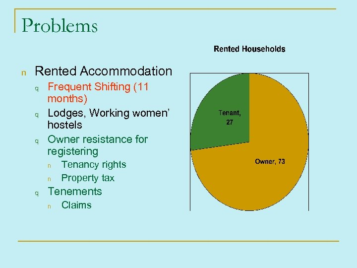 Problems n Rented Accommodation q q q Frequent Shifting (11 months) Lodges, Working women'