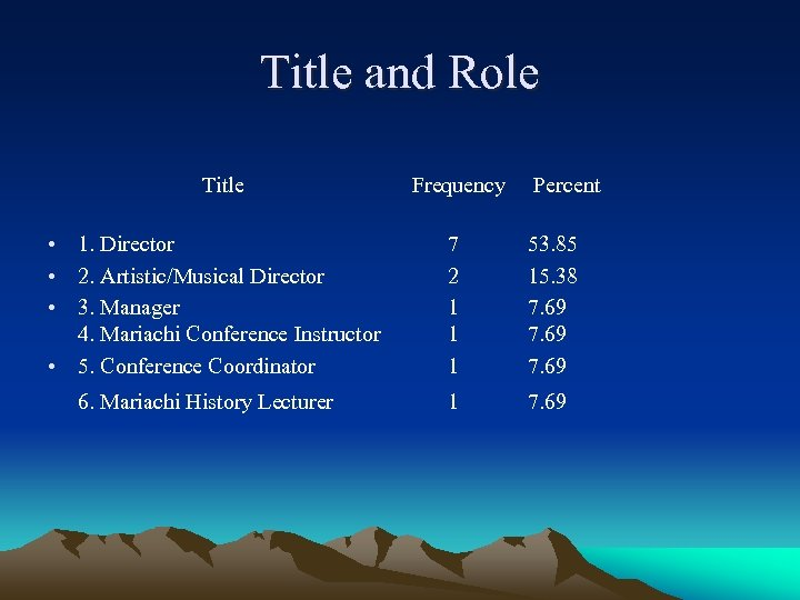 Title and Role Title Frequency Percent • 1. Director • 2. Artistic/Musical Director •