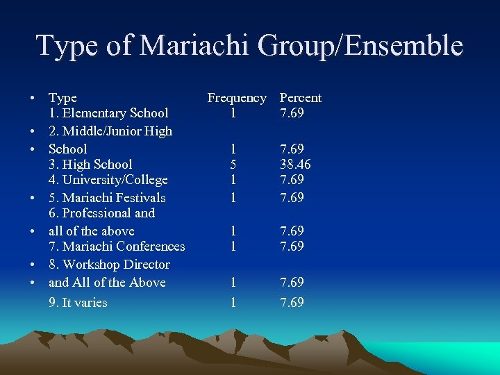 Type of Mariachi Group/Ensemble • Type Frequency 1. Elementary School 1 • 2. Middle/Junior