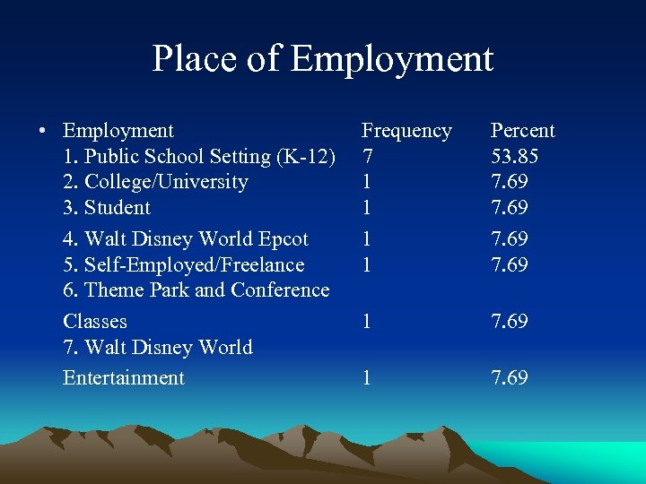 Place of Employment • Employment Frequency 1. Public School Setting (K-12) 7 2. College/University