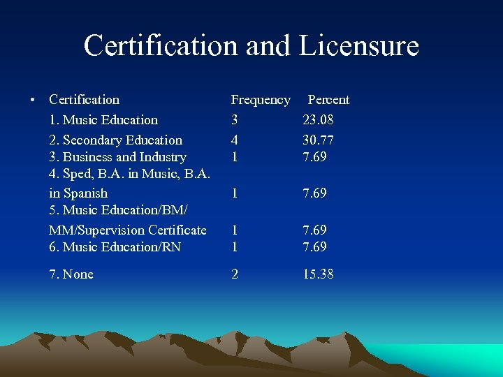 Certification and Licensure • Certification 1. Music Education 2. Secondary Education 3. Business and