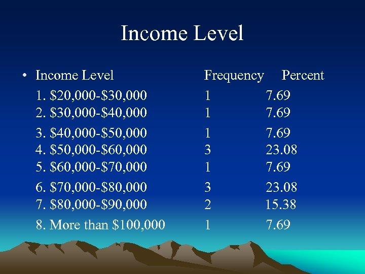 Income Level • Income Level 1. $20, 000 -$30, 000 2. $30, 000 -$40,