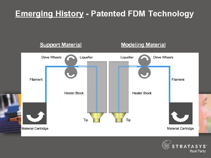 Emerging History - Patented FDM Technology Support Material Modeling Material