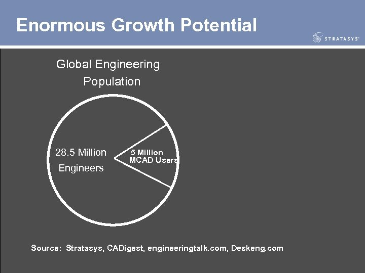 Enormous Growth Potential Global Engineering Population 28. 5 Million Engineers 5 Million MCAD Users