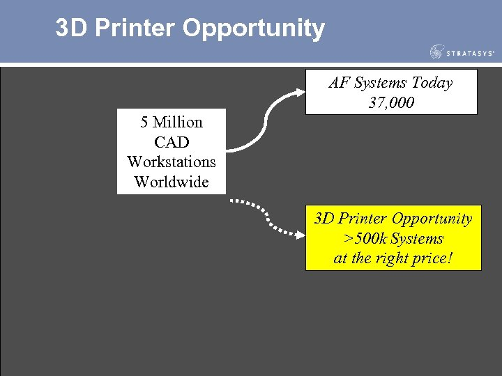 3 D Printer Opportunity AF Systems Today 37, 000 5 Million CAD Workstations Worldwide
