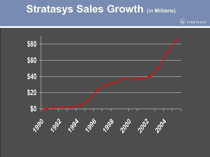 Stratasys Sales Growth (in Millions)