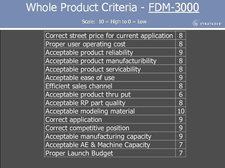 Whole Product Criteria - FDM-3000 Scale: 10 = High to 0 = Low