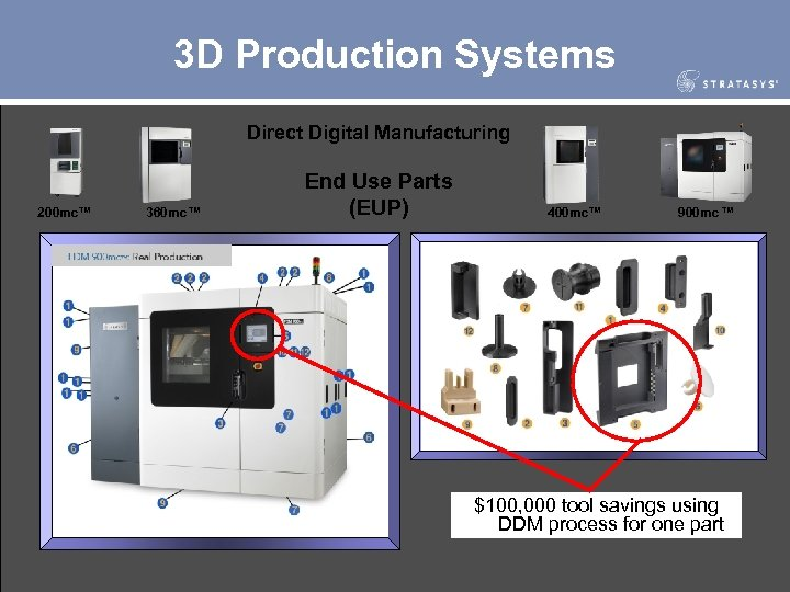 3 D Production Systems Direct Digital Manufacturing 200 mc™ 360 mc™ End Use Parts