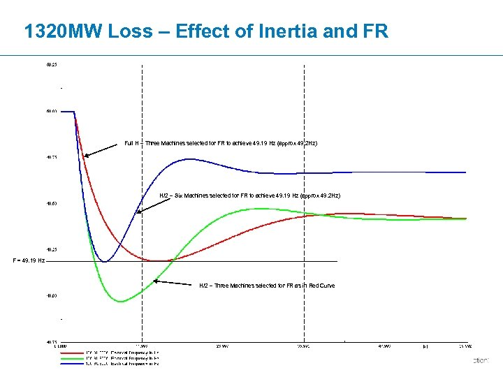 1320 MW Loss – Effect of Inertia and FR Full H – Three Machines