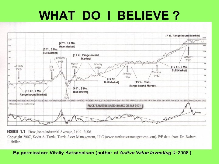 WHAT DO I BELIEVE ? By permission: Vitaliy Katsenelson (author of Active Value Investing