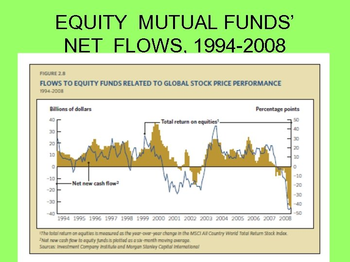 EQUITY MUTUAL FUNDS' NET FLOWS, 1994 -2008