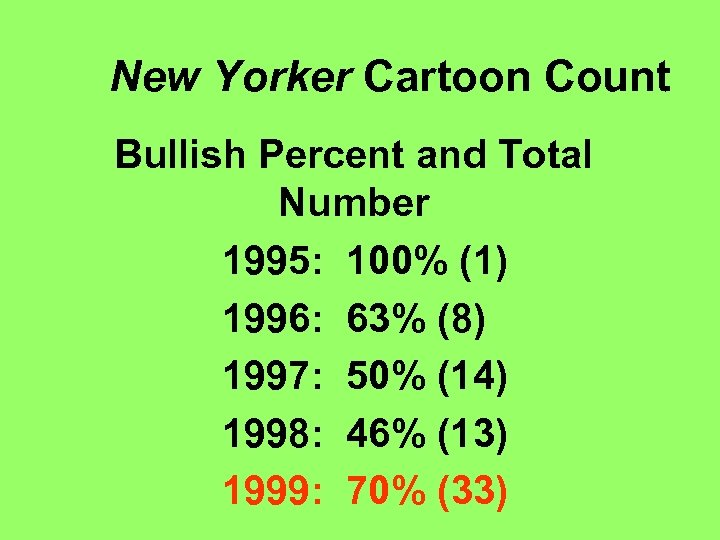 New Yorker Cartoon Count Bullish Percent and Total Number 1995: 100% (1) 1996: 63%