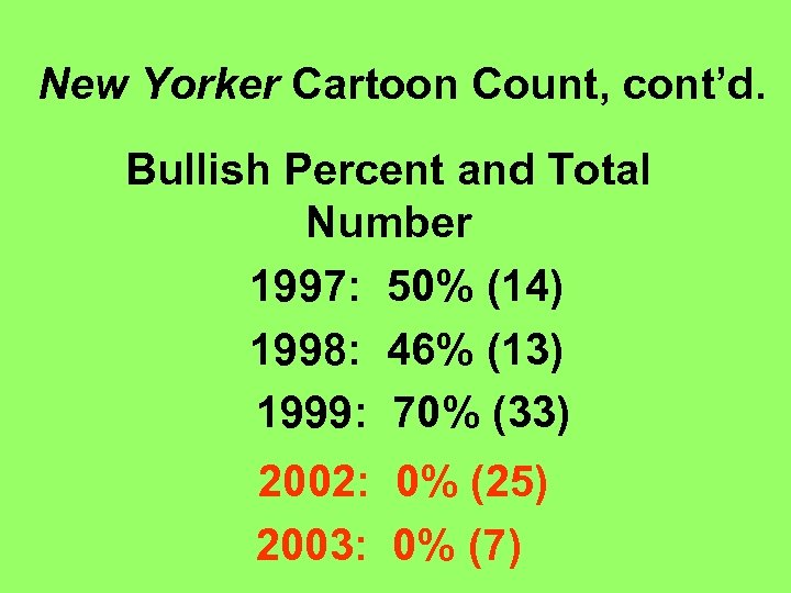 New Yorker Cartoon Count, cont'd. Bullish Percent and Total Number 1997: 50% (14) 1998: