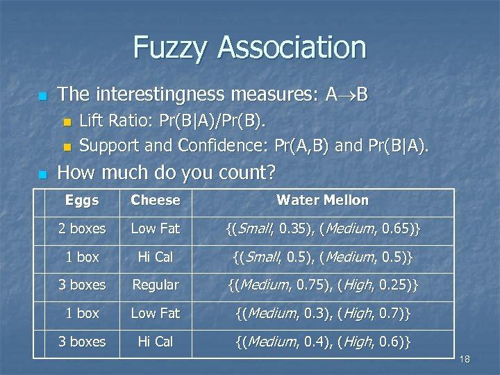 Fuzzy Association n The interestingness measures: A B n n n Lift Ratio: Pr(B A)/Pr(B).
