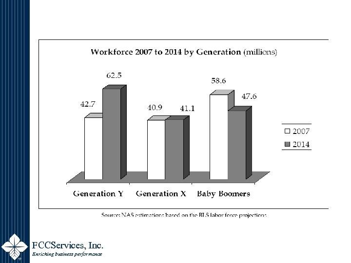 FCCServices, Inc. Enriching business performance