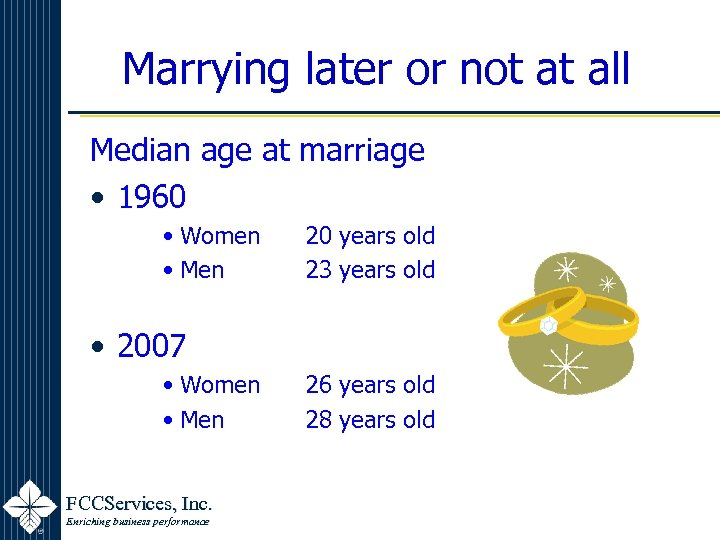 Marrying later or not at all Median age at marriage • 1960 • Women